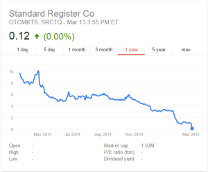 SR Stock Price Decline